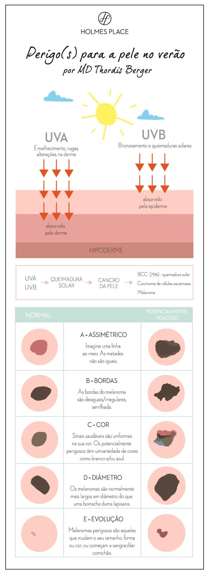 Infográfico perigos para a pele certo