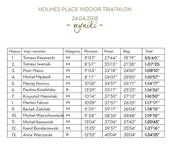 Triathlon wyniki kwiecień