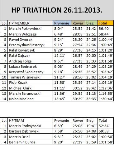 triathlon wyniki