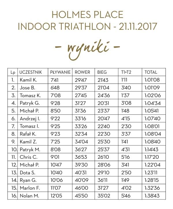 Wyniki triathlon 2017/2018 listopad