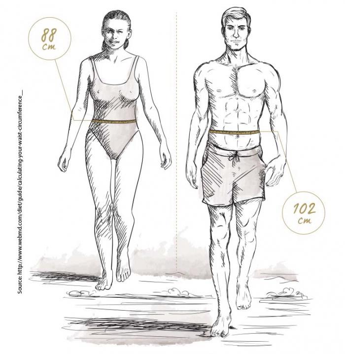 Ideal Körpergewicht Hüftumfang Messen