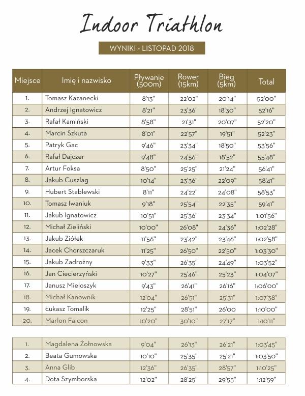 tabela wynikó Holmes Place Indoor Triathlon