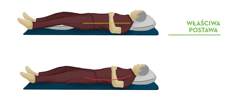 grafika pokazująca poprawna i niepoprawną pozycję podczas leżenia Holmes Place