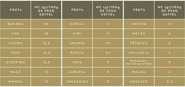tabela fruta