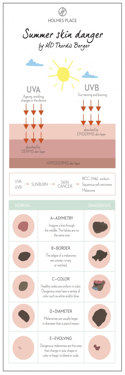 skin danger