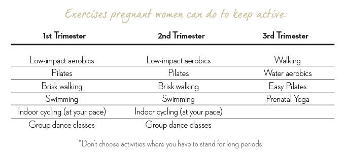 Holmes Place | workout timetable pregnancy