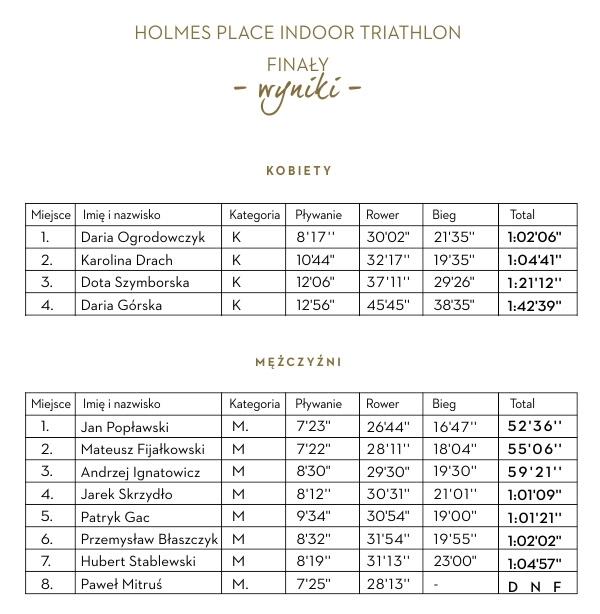 Traiathlon wyniki kwiecień finały
