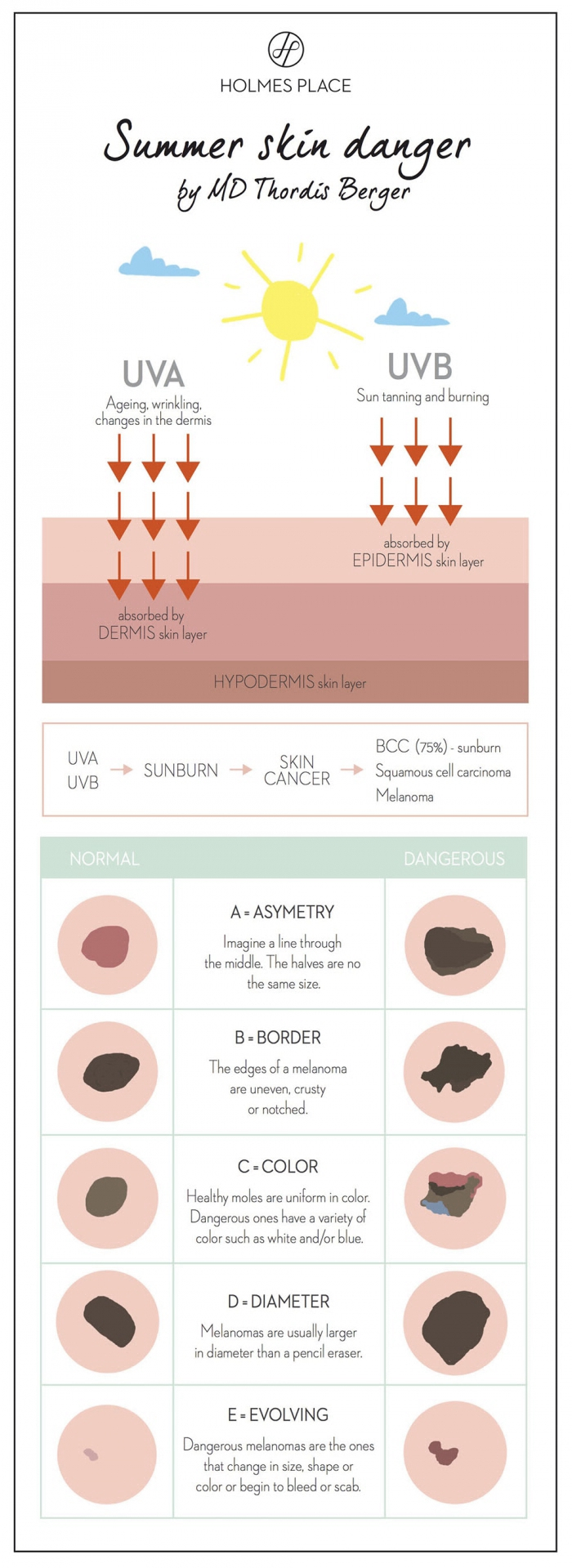 Infografik Hautkrebs EN