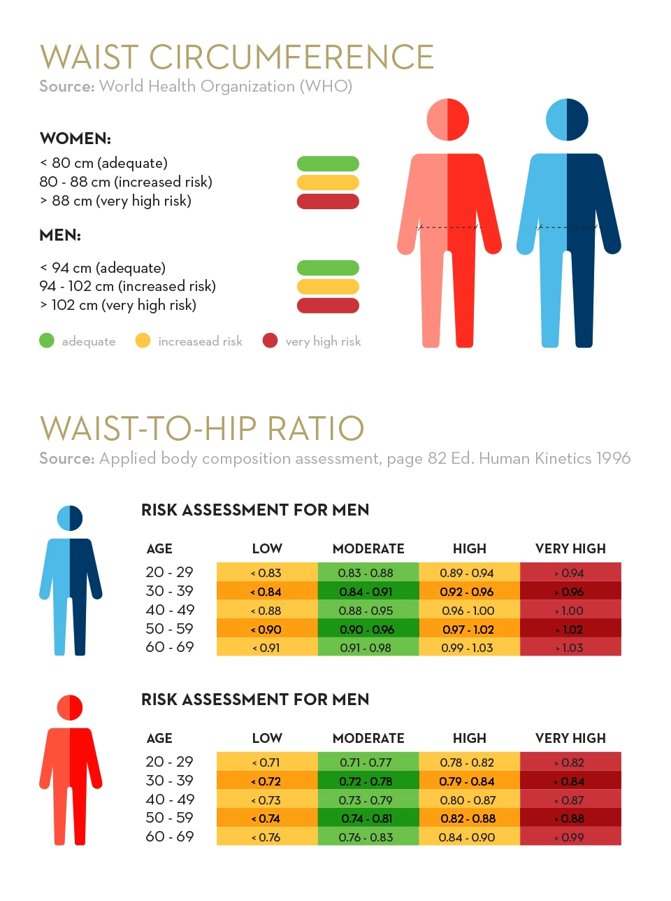 weight chart BMI calculator   Holmes Place