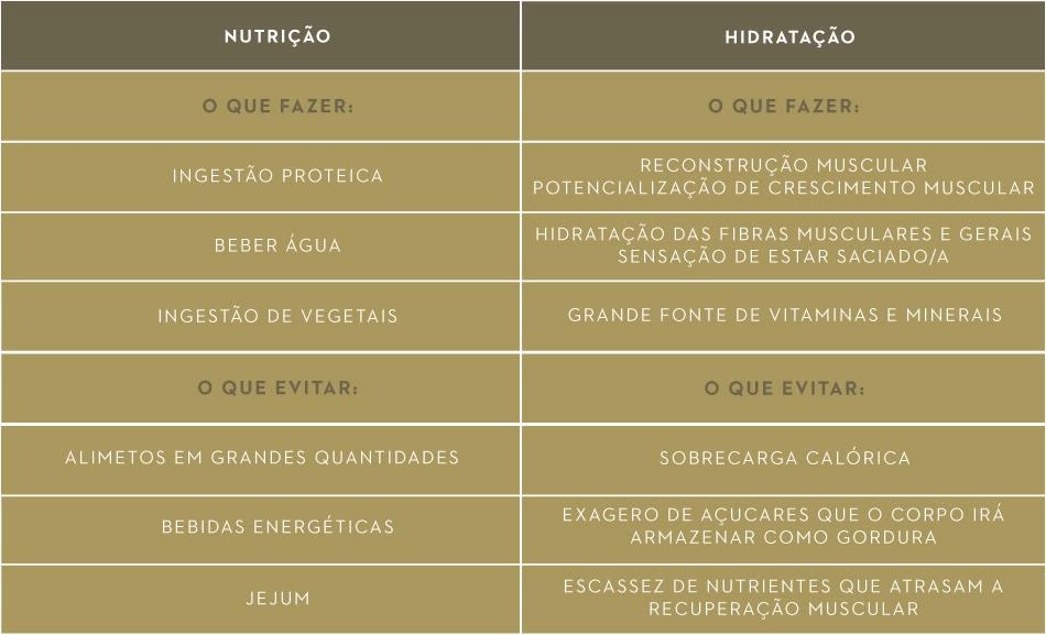 Nutrição e Hidratação | Hábitos Pós-Treino | Holmes Place