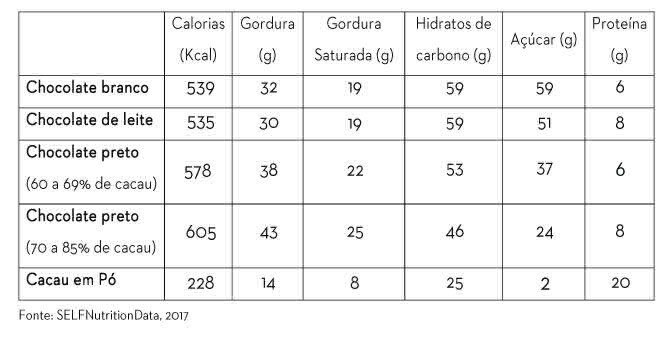 tabela_diferença_chocolates