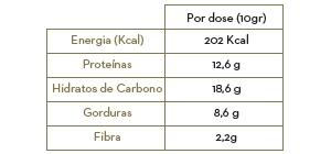 tabela receita proteína em pó