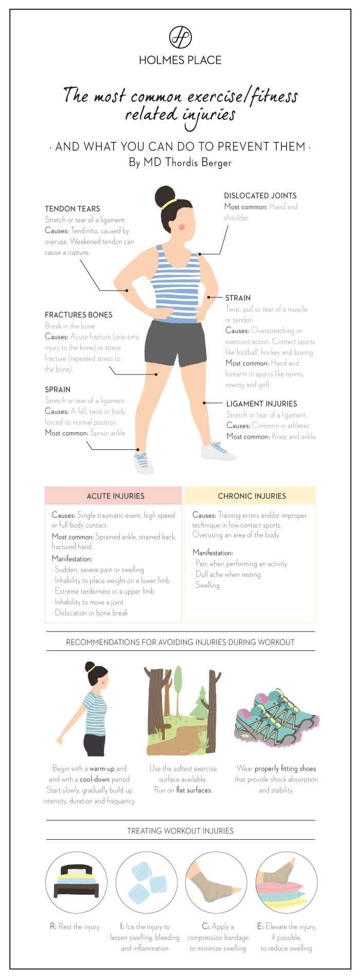 infográfico lesões en
